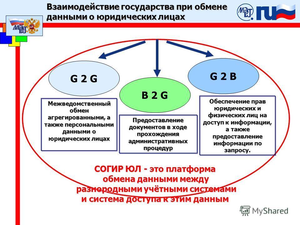 СОГИР ЮЛ - это платформа обмена данными между разнородными учётными системами разнородными учётными системами и система доступа к этим данным Взаимодействие государства при обмене данными о юридических лицах G 2 G B 2 G G 2 B Межведомственный обмен а