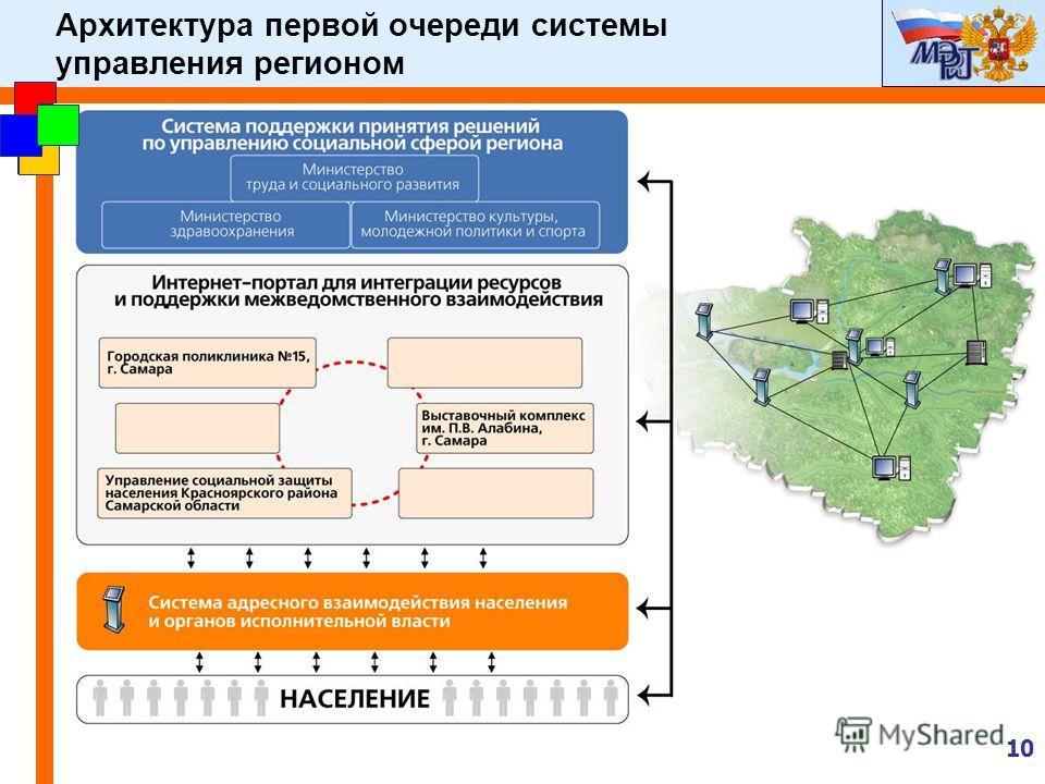 10 Архитектура первой очереди системы управления регионом