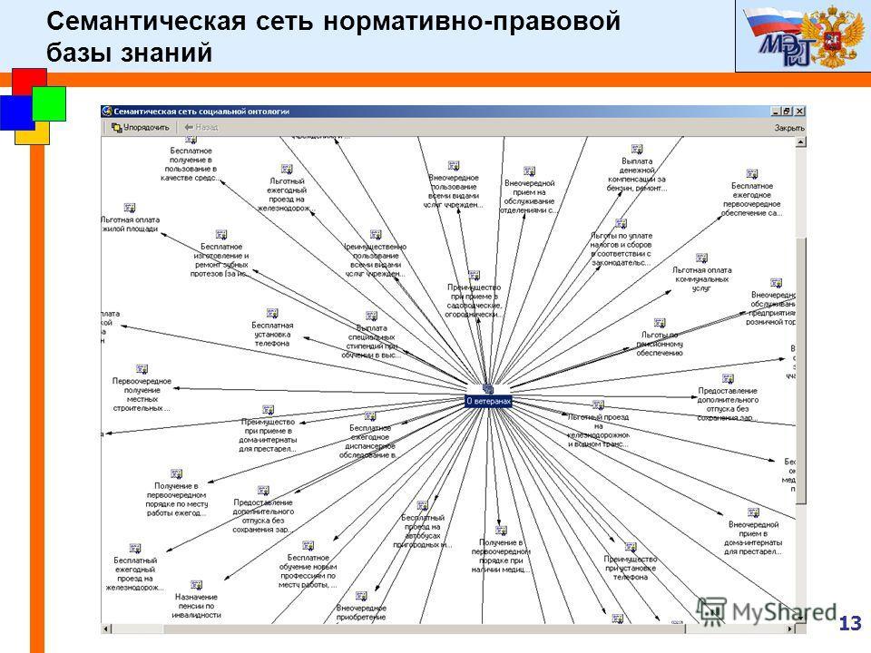 13 Семантическая сеть нормативно-правовой базы знаний