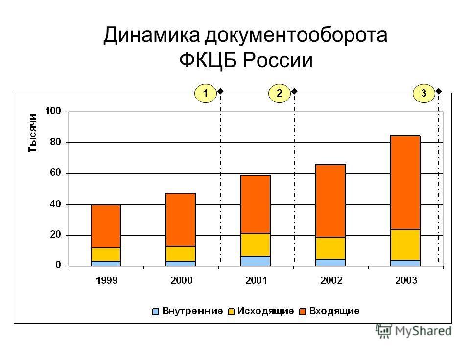 Динамика документооборота ФКЦБ России 123