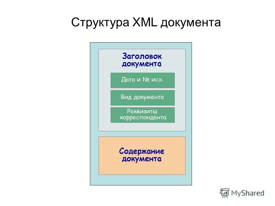 Структура XML документа Содержание документа Заголовок документа Вид документа Реквизиты корреспондента Дата и исх.