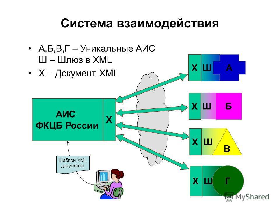 Система взаимодействия АИС ФКЦБ России Ш Ш Ш Ш A Б В Г X X X X А,Б,В,Г – Уникальные АИС Ш – Шлюз в XML Х – Документ XML Шаблон XML документа Х