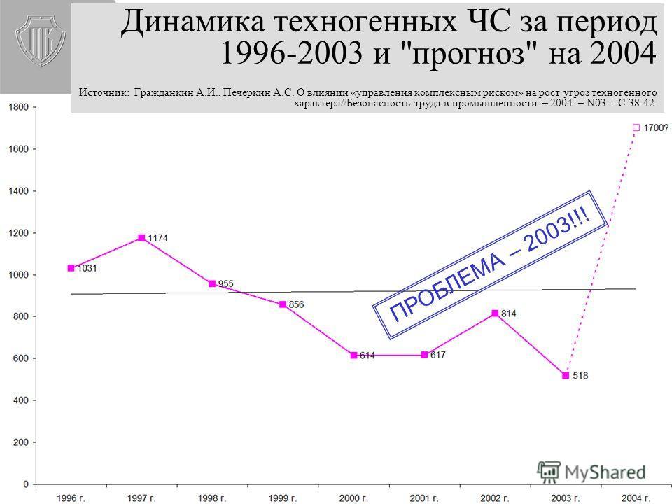 Динамика техногенных ЧС за период 1996-2003 и