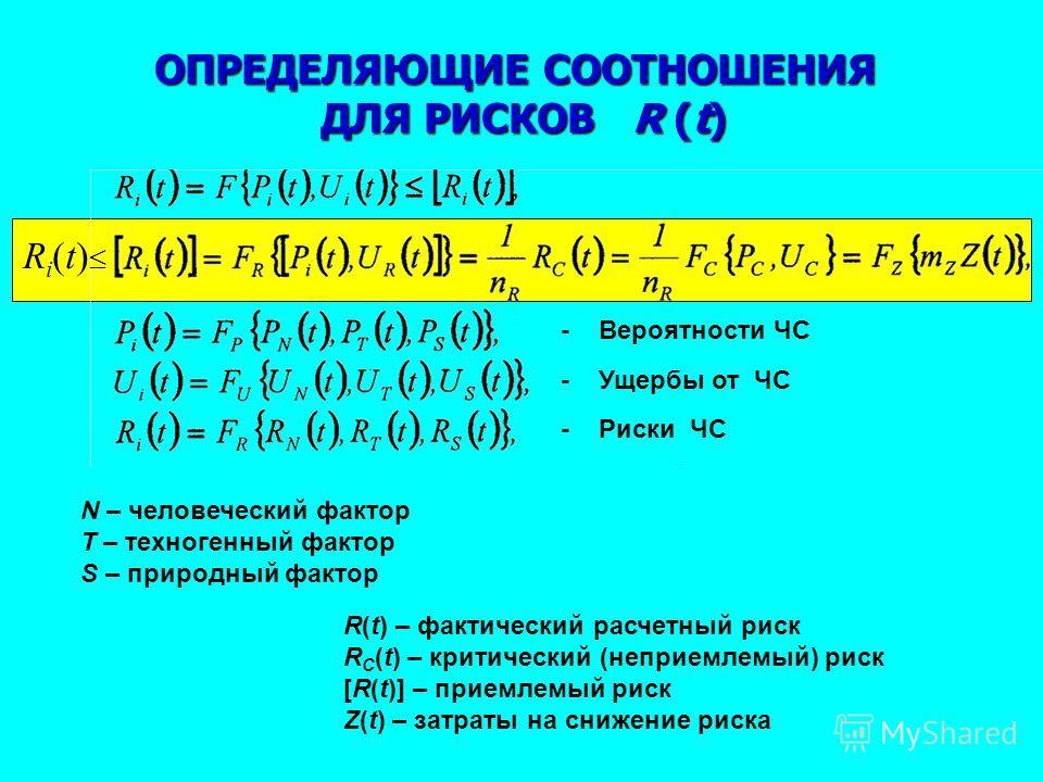 ОПРЕДЕЛЯЮЩИЕ СООТНОШЕНИЯ ДЛЯ РИСКОВ R (t) - Вероятности ЧС - Ущербы от ЧС - Риски ЧС N – человеческий фактор Т – техногенный фактор S – природный фактор R(t) – фактический расчетный риск R C (t) – критический (неприемлемый) риск [R(t)] – приемлемый р