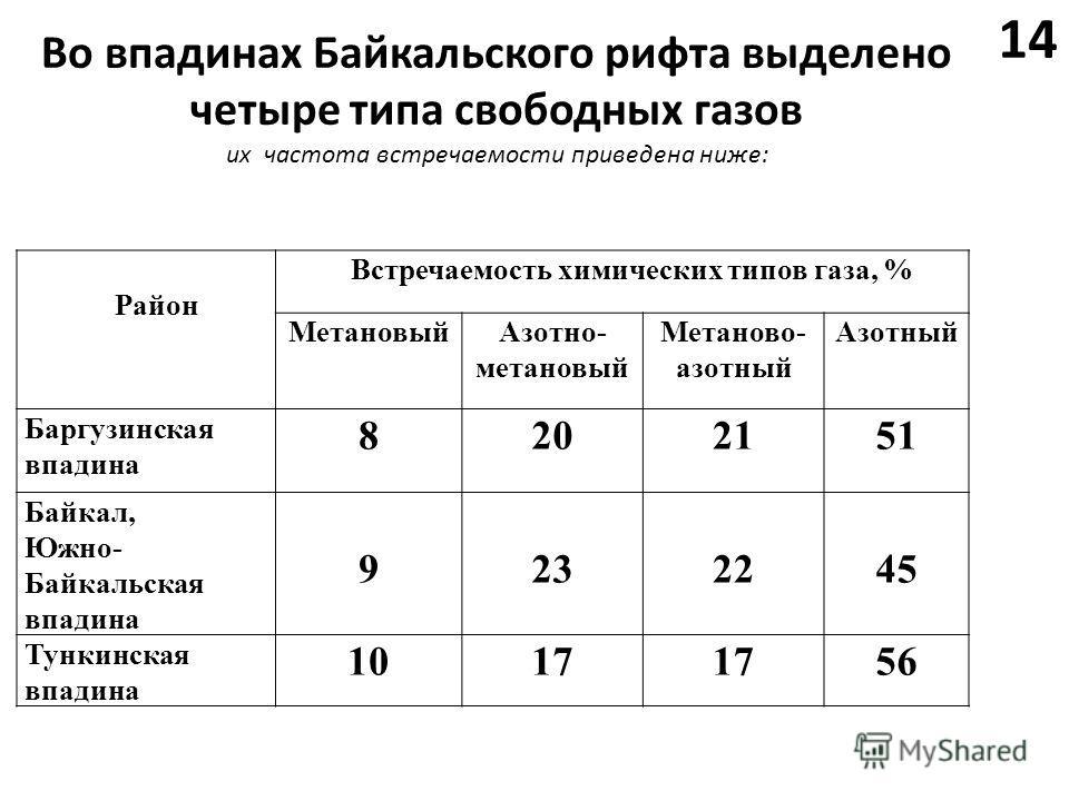 Во впадинах Байкальского рифта выделено четыре типа свободных газов их частота встречаемости приведена ниже: Район Встречаемость химических типов газа, % МетановыйАзотно- метановый Метаново- азотный Азотный Баргузинская впадина 8202151 Байкал, Южно-