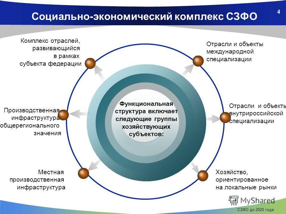 4 СЗФО до 2020 года Социально-экономический комплекс СЗФО Функциональная структура включает следующие группы хозяйствующих субъектов: Отрасли и объекты международной специализации Комплекс отраслей, развивающийся в рамках субъекта федерации Отрасли и