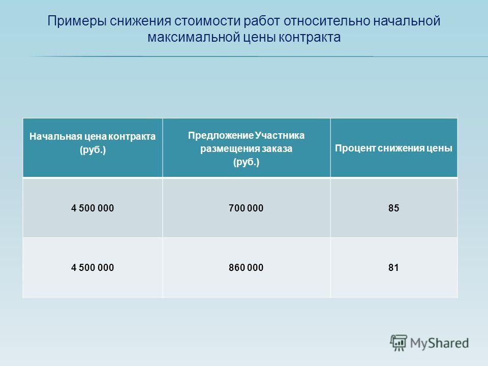 Примеры снижения стоимости работ относительно начальной максимальной цены контракта Начальная цена контракта (руб.) Предложение Участника размещения заказа (руб.) Процент снижения цены 4 500 000700 00085 4 500 000860 00081