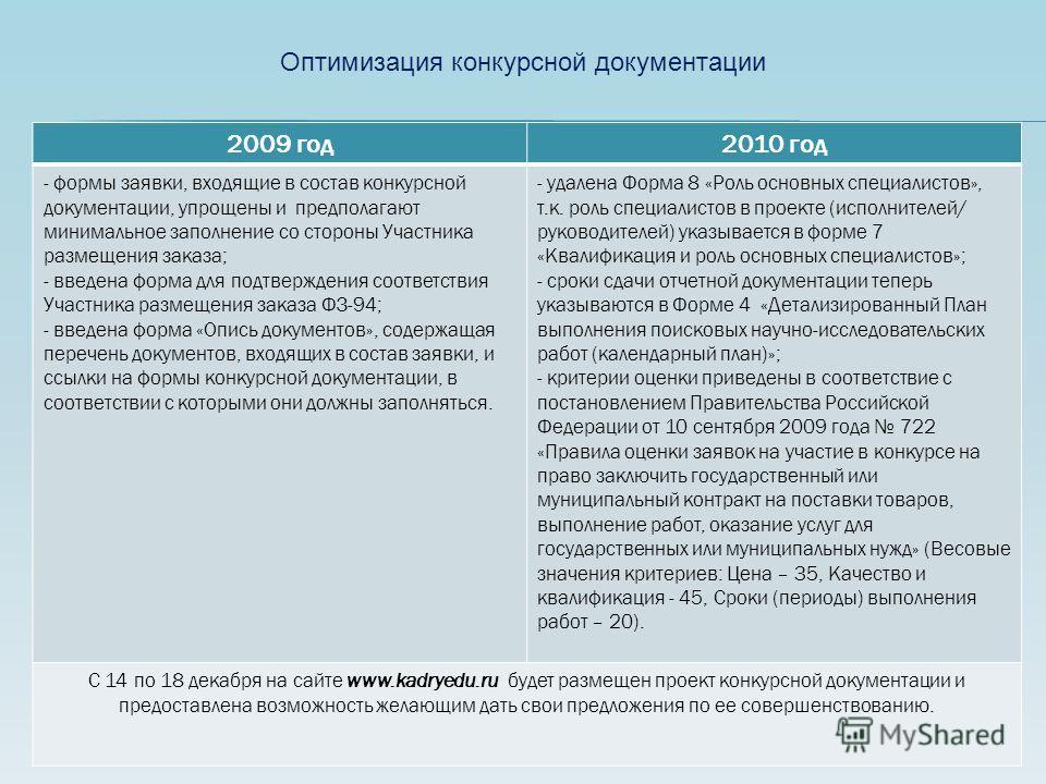 Оптимизация конкурсной документации 2009 год2010 год - формы заявки, входящие в состав конкурсной документации, упрощены и предполагают минимальное заполнение со стороны Участника размещения заказа; - введена форма для подтверждения соответствия Учас