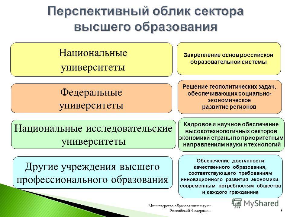 3 Министерство образования и науки Российской Федерации Национальные исследовательские университеты Другие учреждения высшего профессионального образования Закрепление основ российской образовательной системы Решение геополитических задач, обеспечива