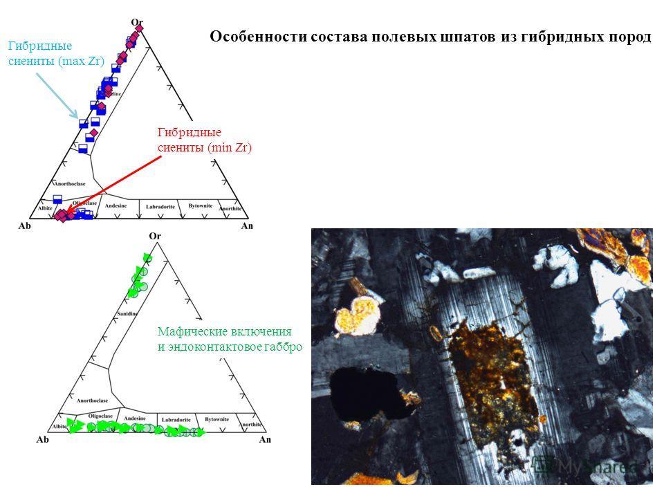 Особенности состава полевых шпатов из гибридных пород Гибридные сиениты (max Zr) Гибридные сиениты (min Zr) Мафические включения и эндоконтактовое габбро