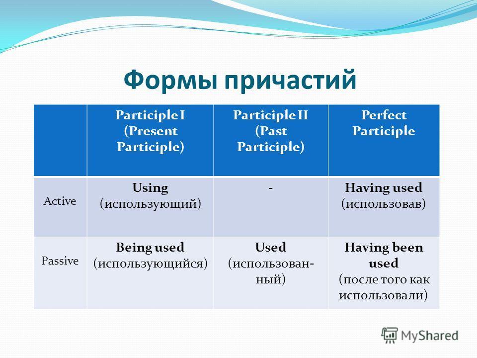 Формы причастий Participle I (Present Participle) Participle II (Past Participle) Perfect Participle Active Using (использующий) -Having used (использовав) Passive Being used (использующийся) Used (использован- ный) Having been used (после того как и