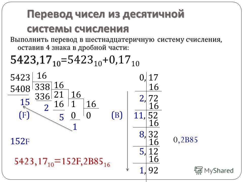 Перевод чисел из десятичной системы счисления Выполнить перевод в шестнадцатеричную систему счисления, оставив 4 знака в дробной части : 5423,17 10 5423,17 10 =5423 10 +0,17 10 54230, 17 16 338 5408 15 16 21 336 2 16 1 5 00 1 (F)(F) 152 F 16 2, 72 16
