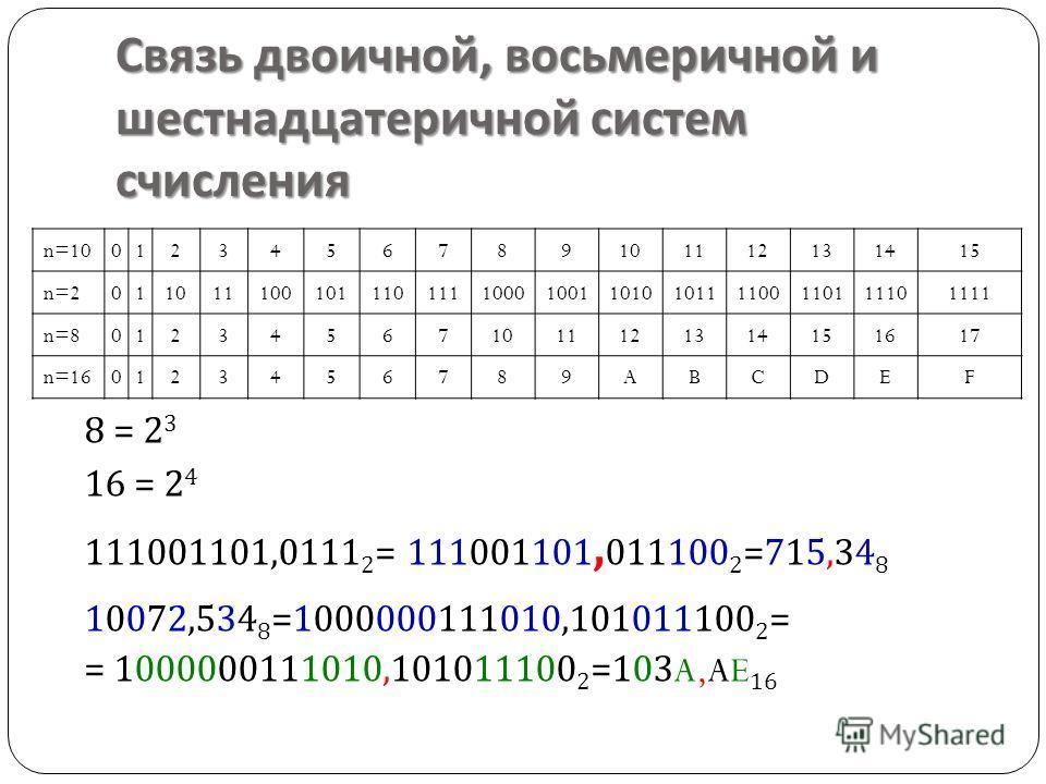 Связь двоичной, восьмеричной и шестнадцатеричной систем счисления 8 = 2 3 16 = 2 4 111001101,0111 2 = 111001101, 011100 2 =715,34 8 10072,534 8 =1000000111010,101011100 2 = = 1000000111010,101011100 2 =103A,AE 16 n=100123456789101112131415 n=20110111