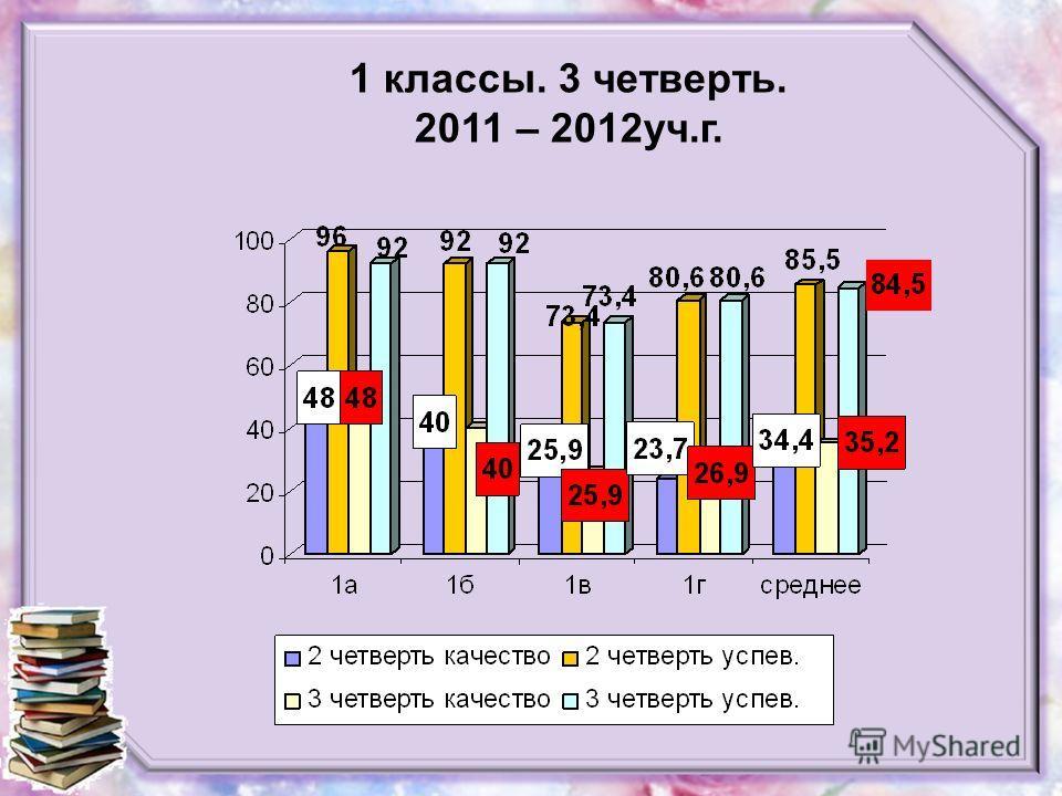 1 классы. 3 четверть. 2011 – 2012уч.г.