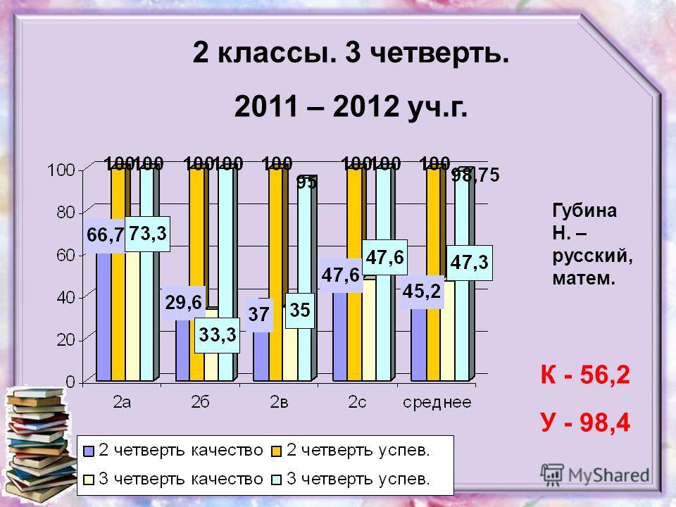 2 классы. 3 четверть. 2011 – 2012 уч.г. Губина Н. – русский, матем. К - 56,2 У - 98,4