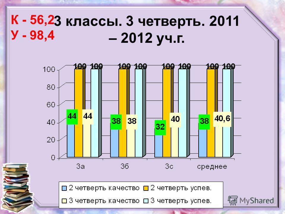 3 классы. 3 четверть. 2011 – 2012 уч.г. К - 56,2 У - 98,4