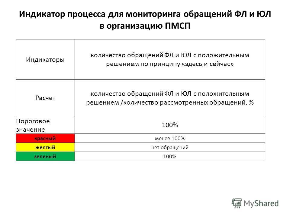 Индикаторы количество обращений ФЛ и ЮЛ с положительным решением по принципу «здесь и сейчас» Расчет количество обращений ФЛ и ЮЛ с положительным решением /количество рассмотренных обращений, % Пороговое значение 100% красныйменее 100% желтыйнет обра