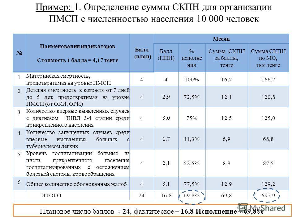 Пример: 1. Определение суммы СКПН для организации ПМСП с численностью населения 10 000 человек Наименования индикаторов Стоимость 1 балла = 4,17 тенге Балл (план) Месяц Балл (ППИ) % исполне ния Сумма СКПН за баллы, тенге Сумма СКПН по МО, тыс.тенге 1
