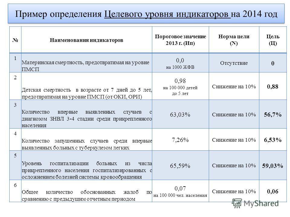 Пример определения Целевого уровня индикаторов на 2014 год Наименования индикаторов Пороговое значение 2013 г. (Ип) Норма цели (N) Цель (Ц) 1 Материнская смертность, предотвратимая на уровне ПМСП 0,0 на 1000 ЖФВ Отсутствие 0 2 Детская смертность в во