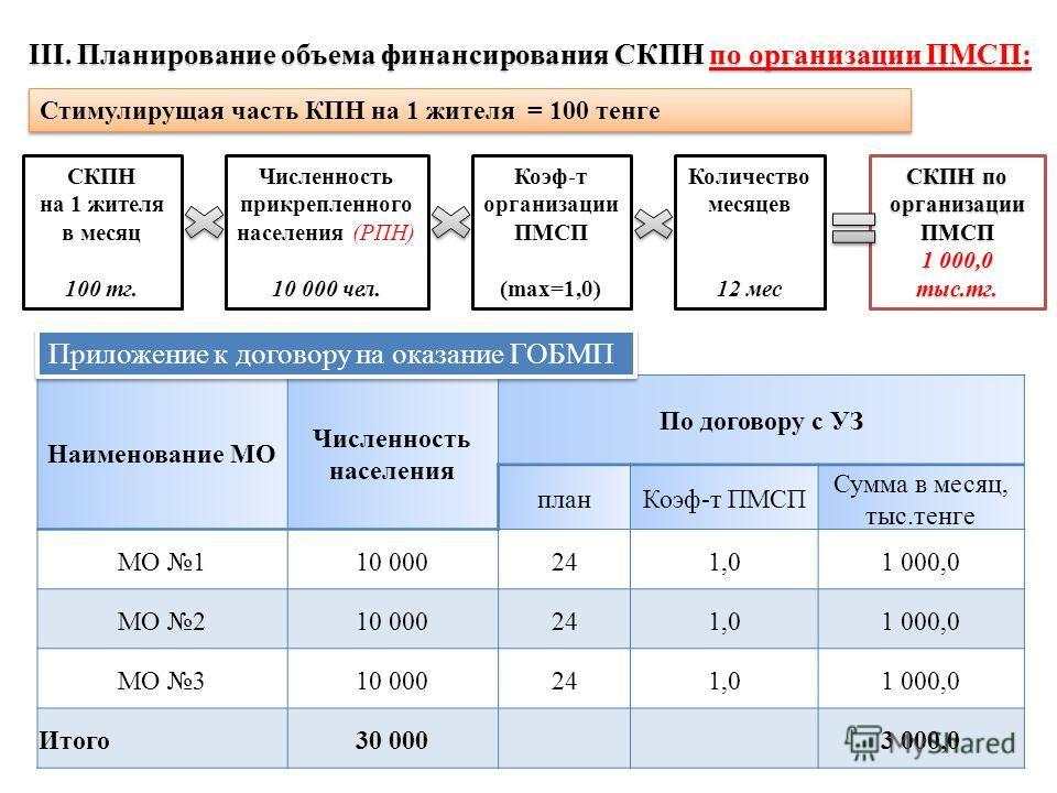 Стимулирущая часть КПН на 1 жителя = 100 тенге III. Планирование объема финансирования СКПН по организации ПМСП: Численность прикрепленного населения (РПН) 10 000 чел. СКПН по организации ПМСП 1 000,0 тыс.тг. Коэф-т организации ПМСП (max=1,0) СКПН на