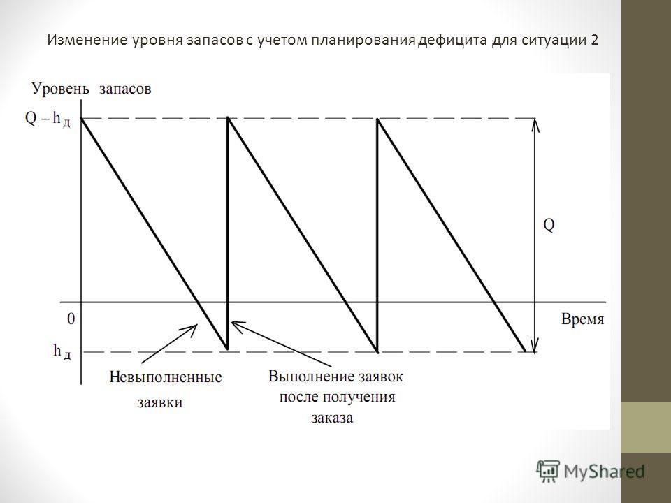 Изменение уровня запасов с учетом планирования дефицита для ситуации 2