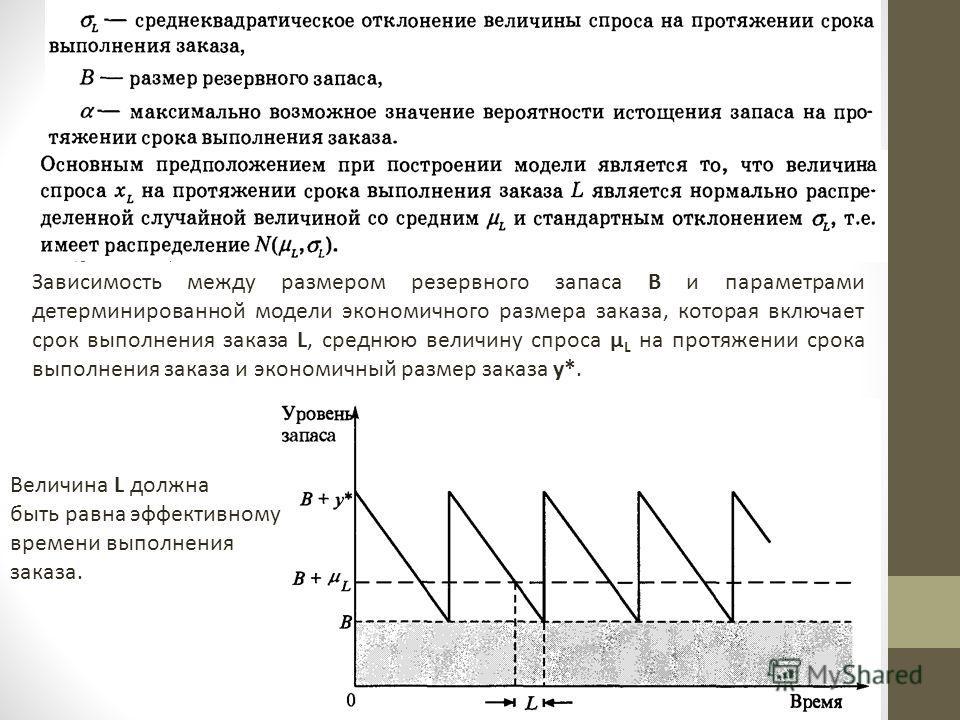 Зависимость между размером резервного запаса В и параметрами детерминированной модели экономичного размера заказа, которая включает срок выполнения заказа L, среднюю величину спроса μ L на протяжении срока выполнения заказа и экономичный размер заказ