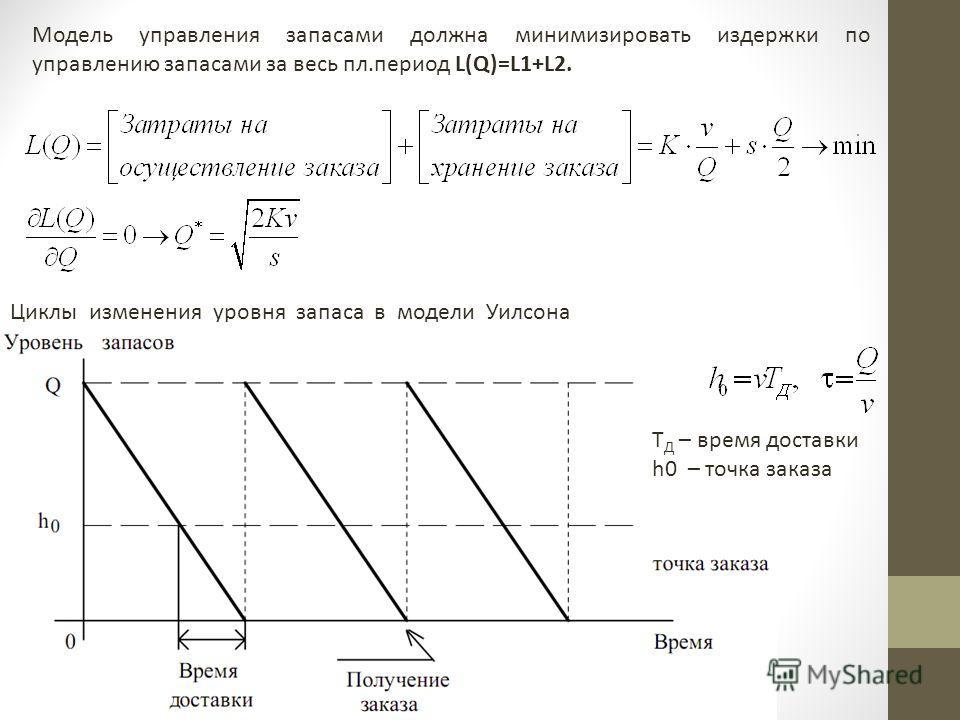 Циклы изменения уровня запаса в модели Уилсона Модель управления запасами должна минимизировать издержки по управлению запасами за весь пл.период L(Q)=L1+L2. T Д – время доставки h0 – точка заказа