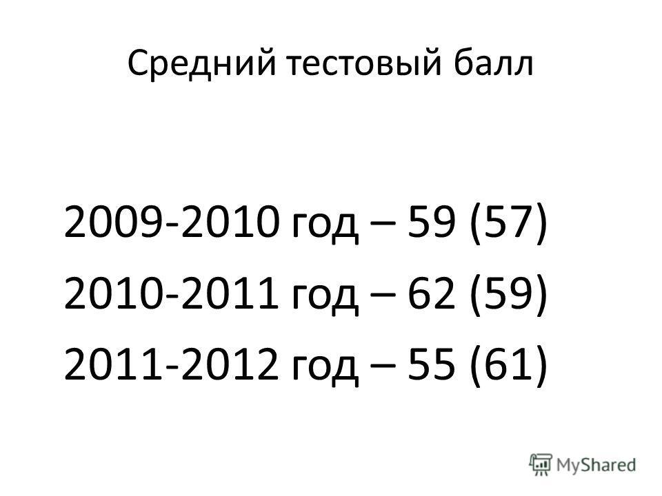 Средний тестовый балл 2009-2010 год – 59 (57) 2010-2011 год – 62 (59) 2011-2012 год – 55 (61)