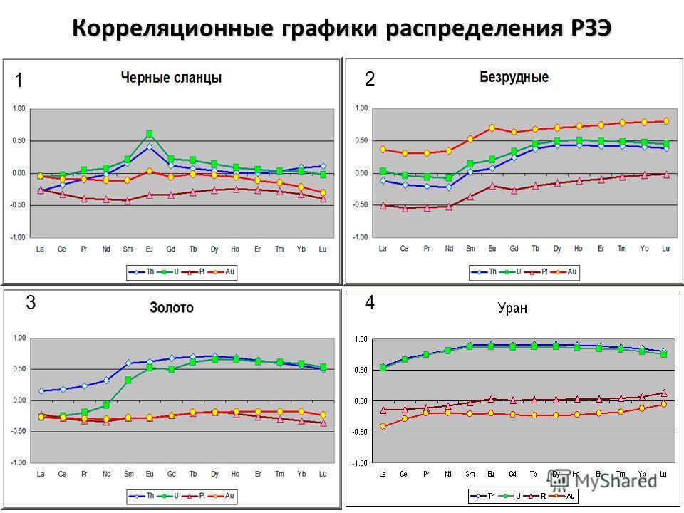 Корреляционные графики распределения РЗЭ 1 2 34