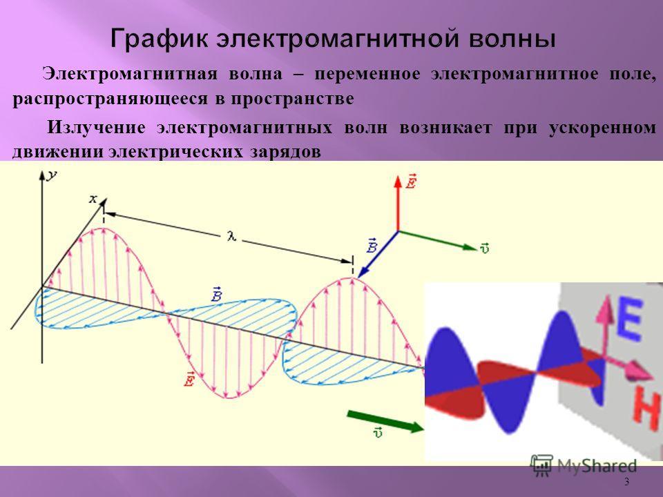 Электромагнитная волна – переменное электромагнитное поле, распространяющееся в пространстве Излучение электромагнитных волн возникает при ускоренном движении электрических зарядов 3