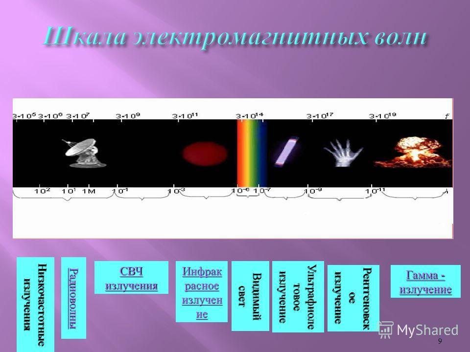 9 Радиоволны СВЧ излучения СВЧ излучения Инфрак расное излучен ие Инфрак расное излучен ие Видимый свет Ультрафиоле товое излучение Рентгеновск ое излучение Гамма - излучение Гамма - излучение Низкочастотные излучения