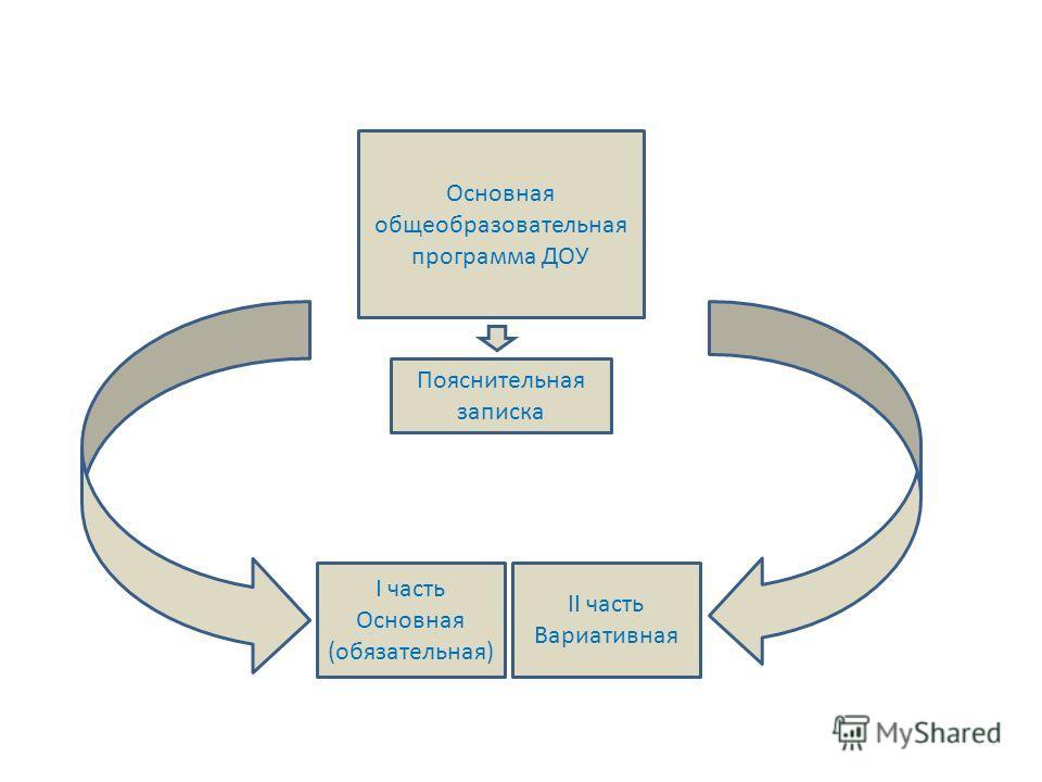 Основная общеобразовательная программа ДОУ I часть Основная (обязательная) II часть Вариативная Пояснительная записка