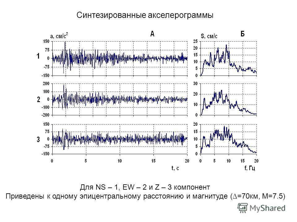 Для NS – 1, EW – 2 и Z – 3 компонент Приведены к одному эпицентральному расстоянию и магнитуде (=70км, M=7.5) Синтезированные акселерограммы
