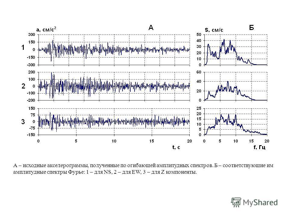 А – исходные акселерограммы, полученные по огибающей амплитудных спектров. Б – соответствующие им амплитудные спектры Фурье: 1 – для NS, 2 – для EW, 3 – для Z компоненты.