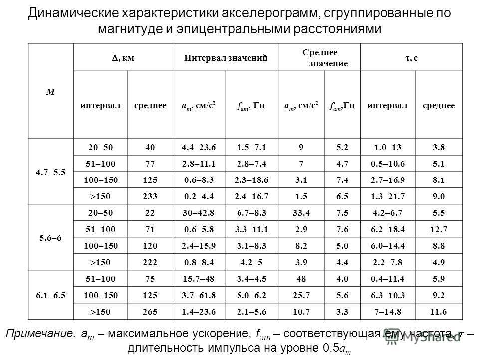 М, км Интервал значений Среднее значение, с интервалсреднееa m, см/с 2 f am, Гцa m, см/с 2 f am,Гцинтервалсреднее 4.7–5.5 20–50404.4–23.61.5–7.195.21.0–133.8 51–100772.8–11.12.8–7.474.70.5–10.65.1 100–1501250.6–8.32.3–18.63.17.42.7–16.98.1 150 2330.2