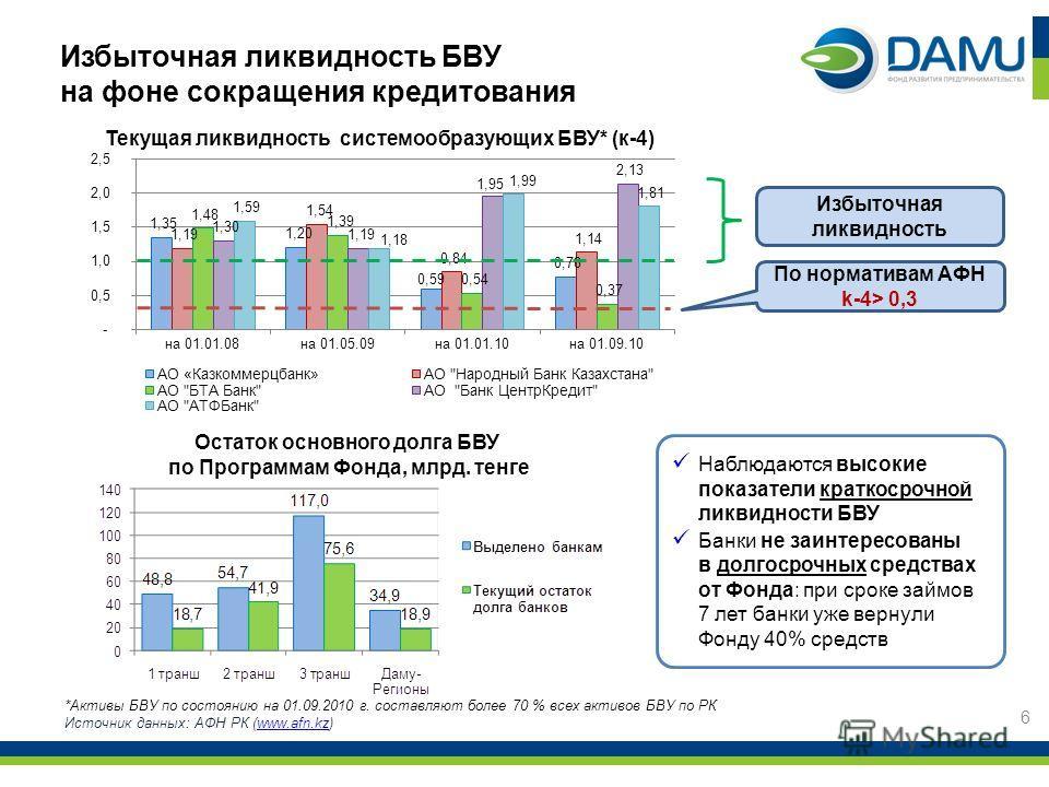 Избыточная ликвидность БВУ на фоне сокращения кредитования Текущая ликвидность системообразующих БВУ* (к-4) *Активы БВУ по состоянию на 01.09.2010 г. составляют более 70 % всех активов БВУ по РК Источник данных: АФН РК (www.afn.kz)www.afn.kz По норма