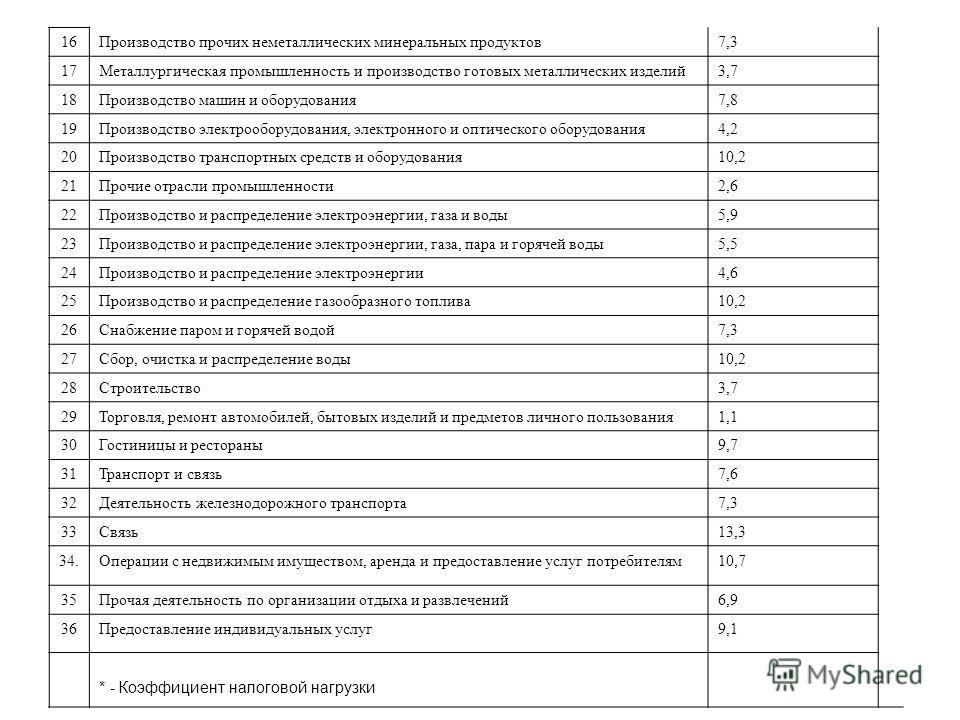 16Производство прочих неметаллических минеральных продуктов7,3 17Металлургическая промышленность и производство готовых металлических изделий3,7 18Производство машин и оборудования7,8 19Производство электрооборудования, электронного и оптического обо