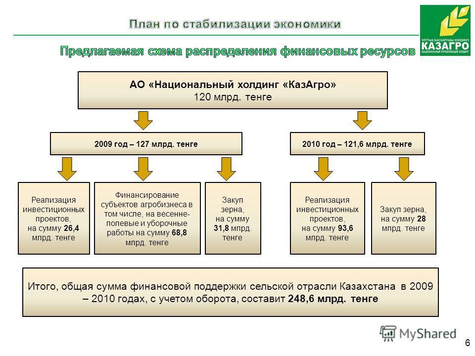 АО «Национальный холдинг «КазАгро» 120 млрд. тенге 2009 год – 127 млрд. тенге2010 год – 121,6 млрд. тенге Финансирование субъектов агробизнеса в том числе, на весенне- полевые и уборочные работы на сумму 68,8 млрд. тенге Реализация инвестиционных про