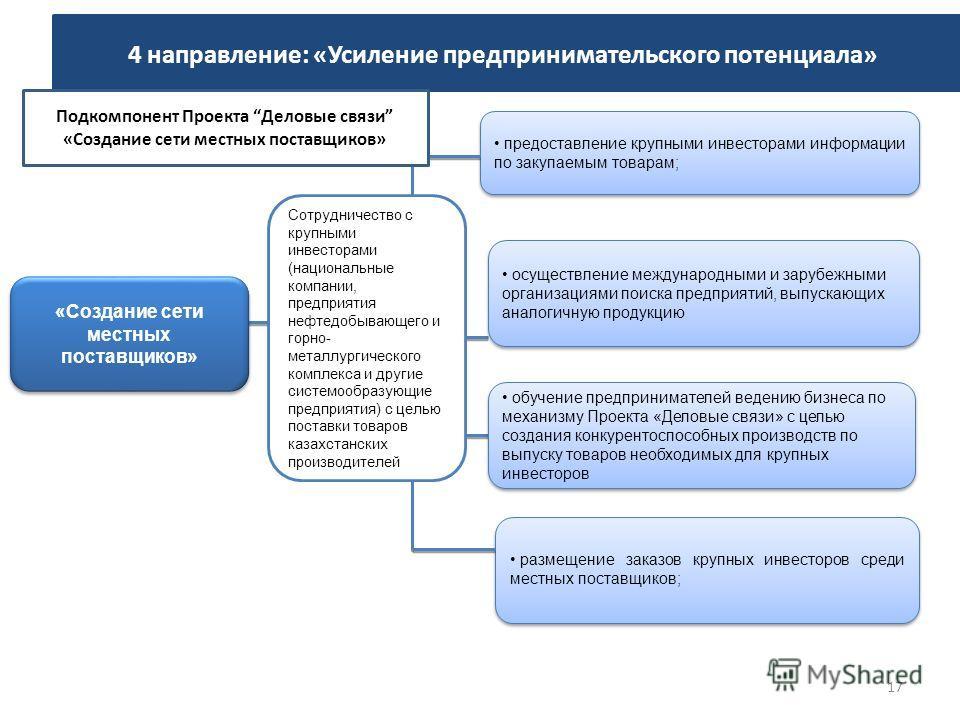 «Создание сети местных поставщиков» предоставление крупными инвесторами информации по закупаемым товарам; Сотрудничество с крупными инвесторами (национальные компании, предприятия нефтедобывающего и горно- металлургического комплекса и другие системо
