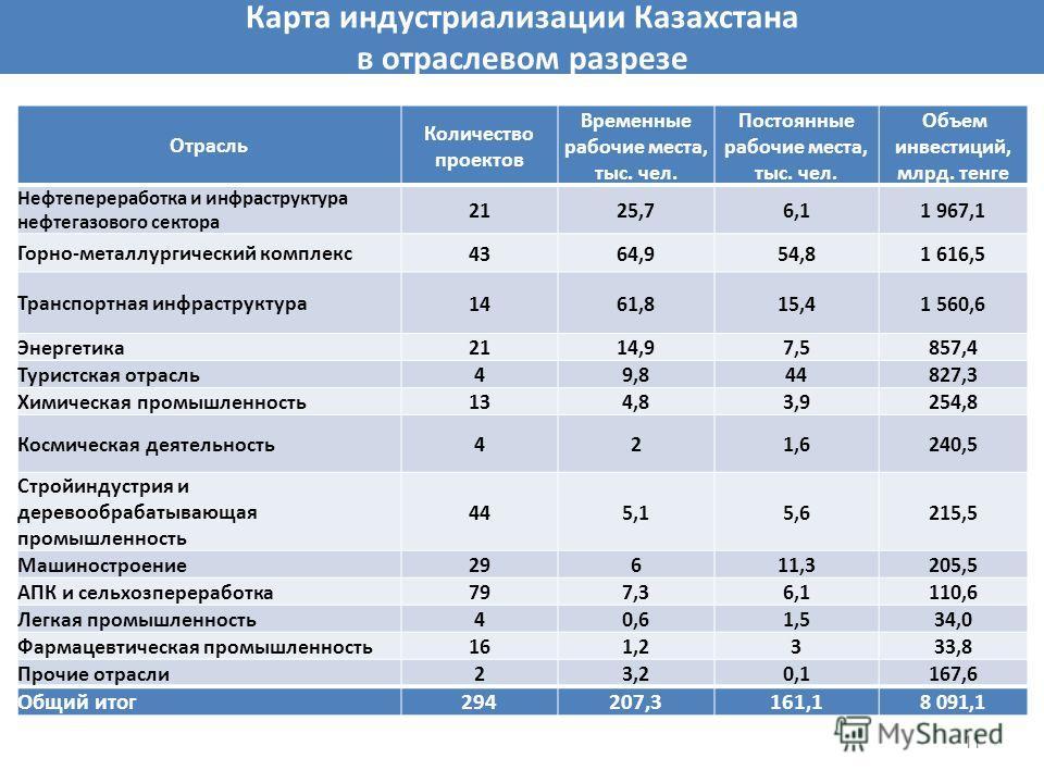 Карта индустриализации Казахстана в отраслевом разрезе 11 Отрасль Количество проектов Временные рабочие места, тыс. чел. Постоянные рабочие места, тыс. чел. Объем инвестиций, млрд. тенге Нефтепереработка и инфраструктура нефтегазового сектора 2125,76