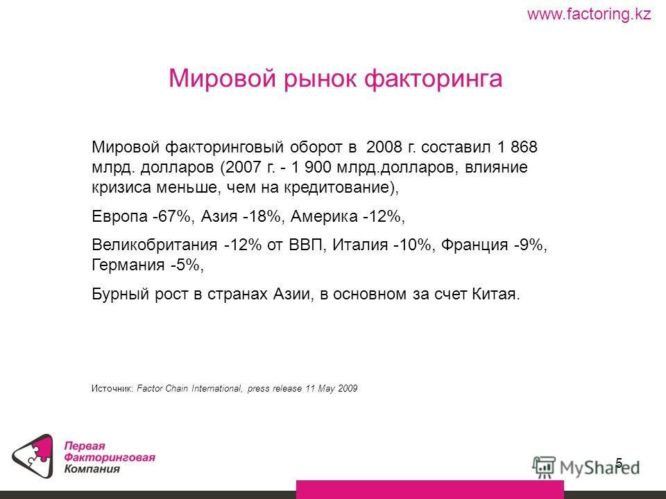 5 Мировой рынок факторинга www.factoring.kz Мировой факторинговый оборот в 2008 г. составил 1 868 млрд. долларов (2007 г. - 1 900 млрд.долларов, влияние кризиса меньше, чем на кредитование), Европа -67%, Азия -18%, Америка -12%, Великобритания -12% о