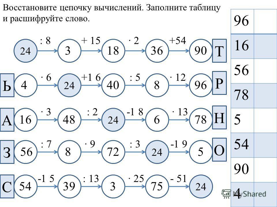 24 Ь З А С Т Р Н О 96 16 56 78 5 54 90 4 : 8+ 15· 2+54 · 6+1 6: 5· 12 · 3: 2-1 8· 13 : 7· 9: 3-1 9 -1 5: 13· 25- 51 Восстановите цепочку вычислений. Заполните таблицу и расшифруйте слово. 3183690 440896 4816678 572856 7533954
