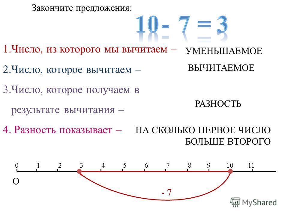 Закончите предложения: 1.Число, из которого мы вычитаем – 2.Число, которое вычитаем – 3.Число, которое получаем в результате вычитания – 4. Разность показывает – УМЕНЬШАЕМОЕ ВЫЧИТАЕМОЕ РАЗНОСТЬ НА СКОЛЬКО ПЕРВОЕ ЧИСЛО БОЛЬШЕ ВТОРОГО 12345678 О 091011