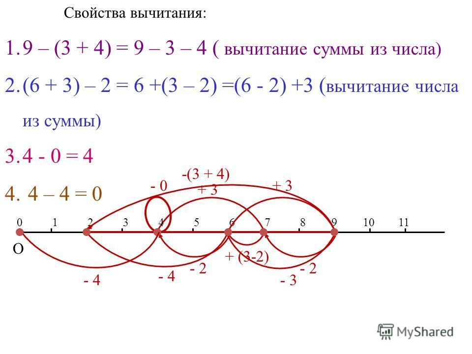 Свойства вычитания: 1.9 – (3 + 4) = 9 – 3 – 4 ( вычитание суммы из числа) 2.(6 + 3) – 2 = 6 +(3 – 2) =(6 - 2) +3 ( вычитание числа из суммы) 3.4 - 0 = 4 4. 4 – 4 = 0 12345678 О 091011 - 2 + 3 -(3 + 4) - 4 - 3 - 0 + (3-2) - 2 + 3 - 4