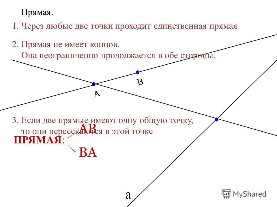 АВ Прямая. АВ ВА ПРЯМАЯ: а 1. Через любые две точки проходит единственная прямая 2. Прямая не имеет концов. Она неограниченно продолжается в обе стороны. 3. Если две прямые имеют одну общую точку, то они пересекаются в этой точке