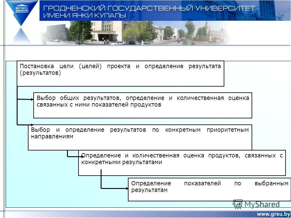 Постановка цели (целей) проекта и определение результата (результатов) Выбор общих результатов, определение и количественная оценка связанных с ними показателей продуктов Определение и количественная оценка продуктов, связанных с конкретными результа