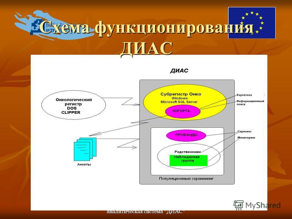 Диагностическая информационно- аналитическая система ДИАС Схема функционирования ДИАС