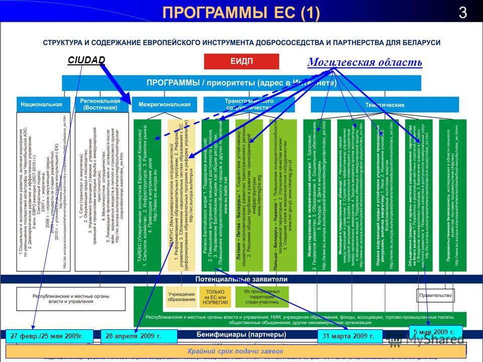 ПРОГРАММЫ ЕС (1)3 Могилевская область 31 марта 2009 г. 5 мая 2009 г. CIUDAD 28 апреля 2009 г. Крайний срок подачи заявок 27 февр./25 мая 2009г.