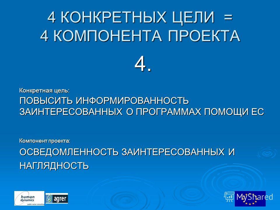 4 КОНКРЕТНЫХ ЦЕЛИ = 4 КОМПОНЕНТА ПРОЕКТА 4. Конкретная цель: ПОВЫСИТЬ ИНФОРМИРОВАННОСТЬ ЗАИНТЕРЕСОВАННЫХ О ПРОГРАММАХ ПОМОЩИ ЕС Компонент проекта: ОСВЕДОМЛЕННОСТЬ ЗАИНТЕРЕСОВАННЫХ И НАГЛЯДНОСТЬ