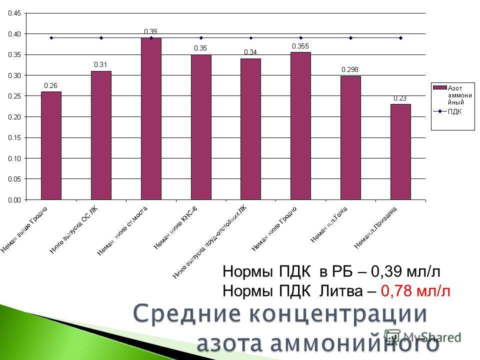 Нормы ПДК в РБ – 0,39 мл/л Нормы ПДК Литва – 0,78 мл/л